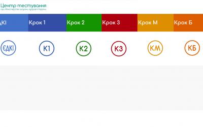 Графік проведення ЄДКІ (Етап 1 та Етап 2) у 2021 році