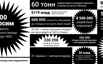 Дев'ять заходів до 35-ї річниці Чорнобильської катастрофи, до яких вам захочеться долучитися